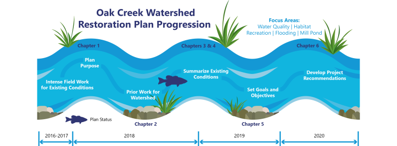 Oak Creek Watershed Progress_with Years